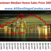 San Diego Downtown Sales History (2000 - 2012)
