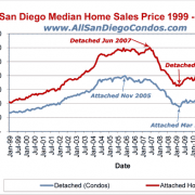 San Diego Median Sales Price History (1999 – 2012)