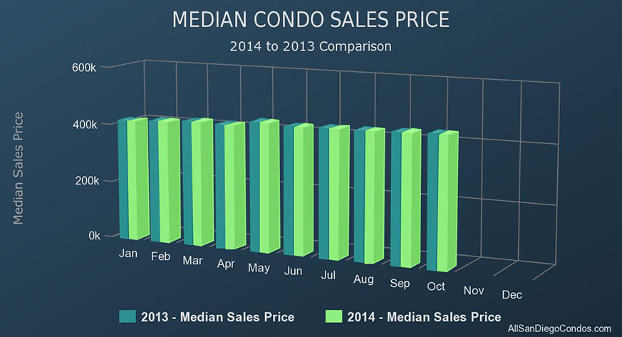 Downtown San Diego Condo Market Monthly Charts