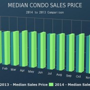 Downtown San Diego Real Estate Market November 2014